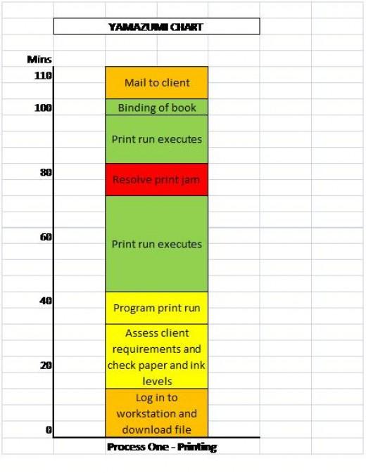 Yamazumi Chart - Example