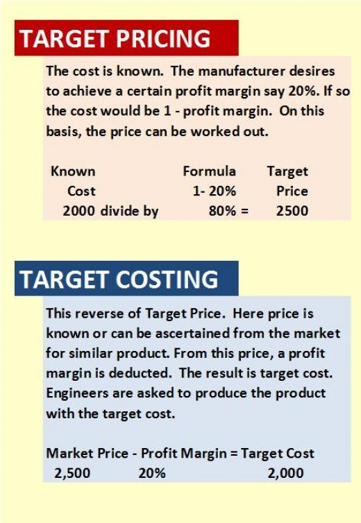 Managerial Accounting Target Costing Hubpages