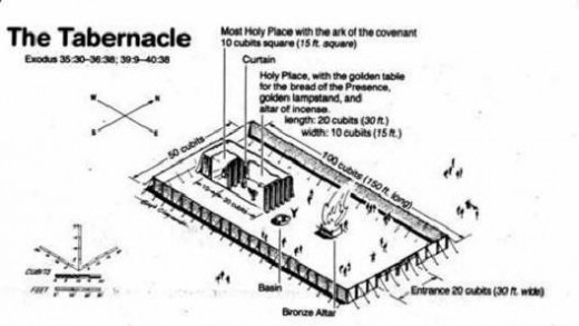 Layout of a tabernacle