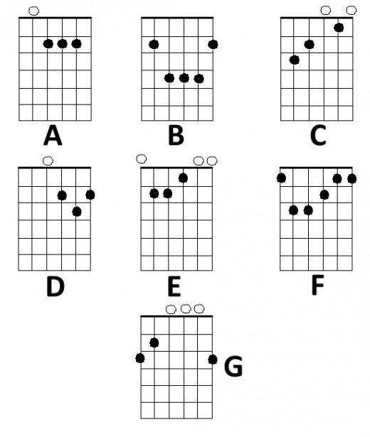 photograph regarding Printable Guitar Chords Chart With Finger Numbers referred to as Easy Chord Diagrams and Finger Careers for the Acoustic