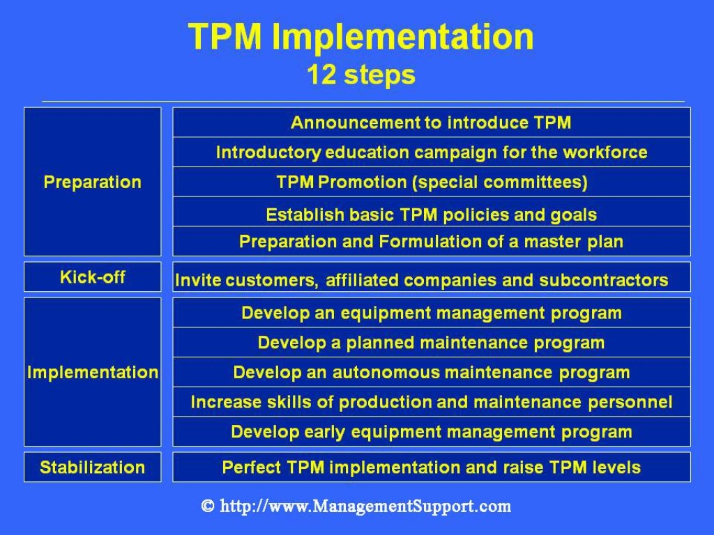 total quality plan implementation Total quality management (tqm) strategies aim for long-term success by enlisting members of an organization at all levels to create customer satisfaction by making the best products possible.
