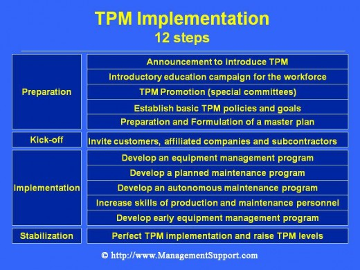 Total Productive Maintenance Implementation: 12 Steps