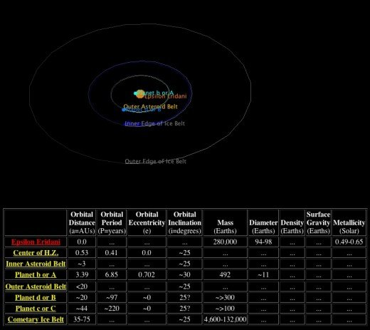 Extrasolar planets and the estimate where they are located around the star