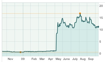 VNDA takes off after their drug Fanapt is approved by the FDA.  Chart courtesy of Yahoo Business