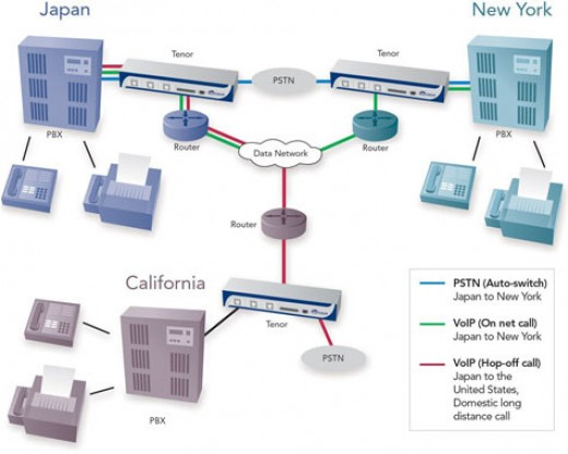 Voip over PSTN