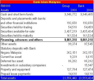 Bank Islam Malaysia.