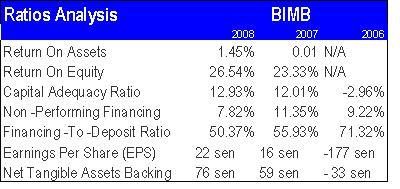 BIMB Ratio Analysis.