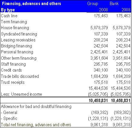 KFH Financing.
