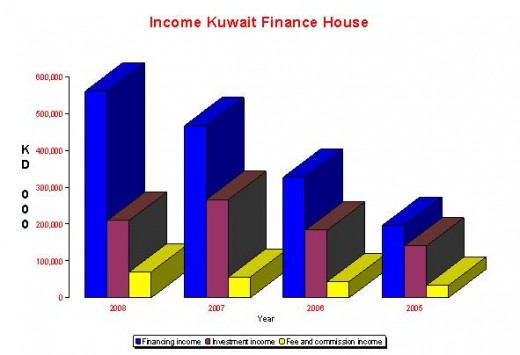 KFH Income Statement