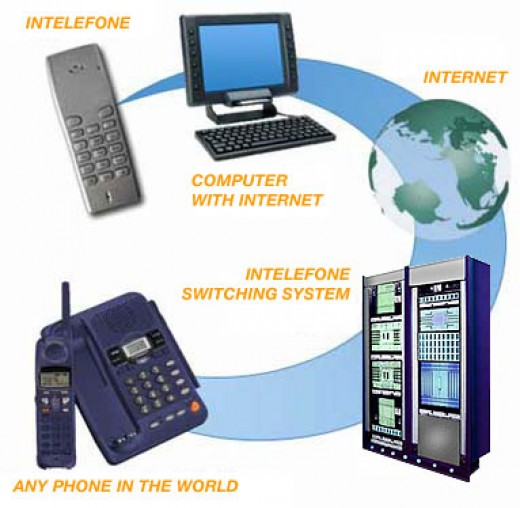 How Voip works?