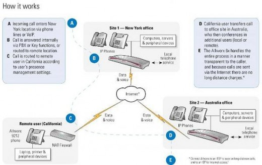 How voice over internet protocol works?