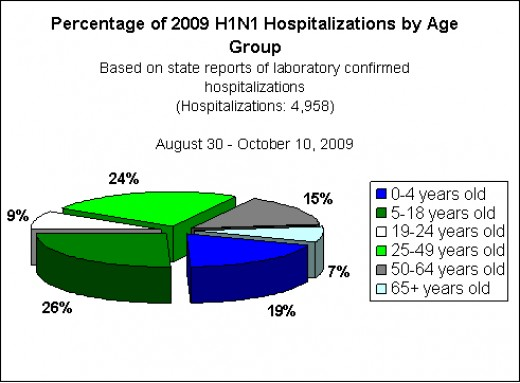 Number of USA Documented Cases of H1N1