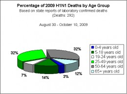 Number of Documented Cases of H1N1 Deaths
