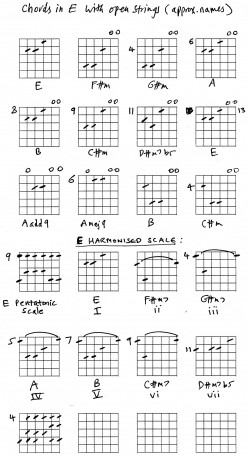 Guitar Lesson - Open Chords