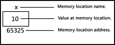 Integer variable location in memory.