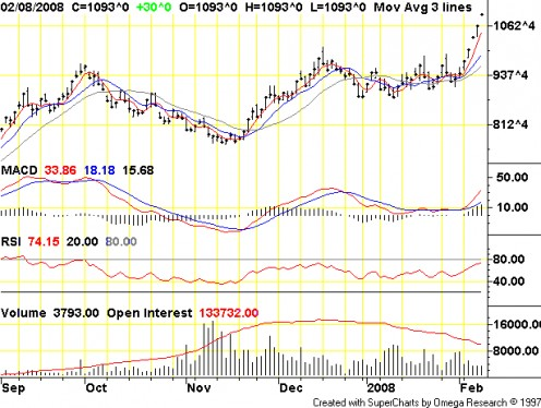 A typical commodity price chart
