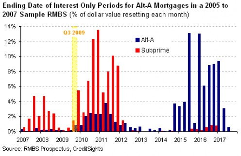 Link to article: http://seekingalpha.com/article/170669-payments-shocks-boost-alt-a-subprime-rmbs-delinquencies