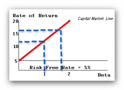 Capital Market Line