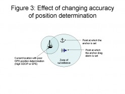 Figure 3: Effect of changing accuracy of position determination