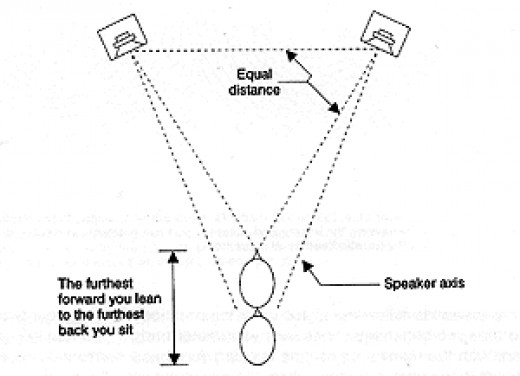 This diagram shows how you should place your speakers for optimum stereo imaging. Note they do not point straight out they point towards you bent in slightly.