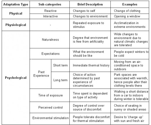 Summary of types of adaptation and their examples.  Source: Nikolopoulou (2003)