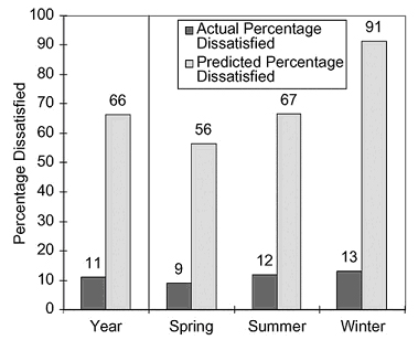 Comparison between actual percentage and predicted percentage dissatisfied in an outdoor space. Source: Nikolopoulou (2003)