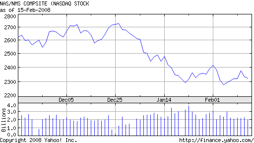 2008 Stock Market Crash. When will the Stock Market Crash in 2008?