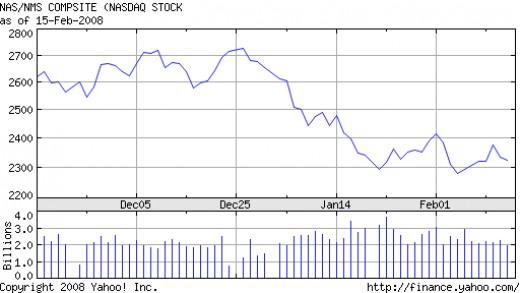 2008 Stock Market Crash. When will the Stock Market Crash in 2008?