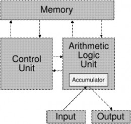 The Von Neumann Architecture is a design model for a stored-program digital computer that uses a processing unit and a single separate storage structure to hold both instructions and data. It is named after the mathematician and early computer scient
