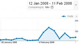 This is the traffic boost achieved using technique 3: Buzz Marketing