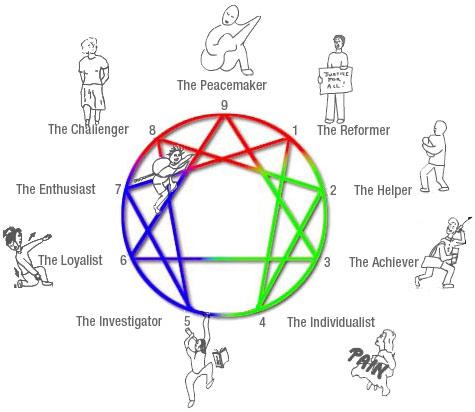 9 Enneagram Types