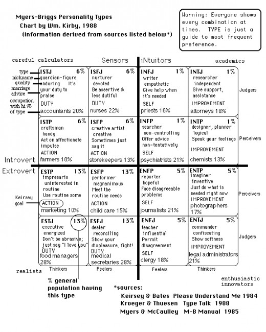 Good MBTI Chart with Percentages