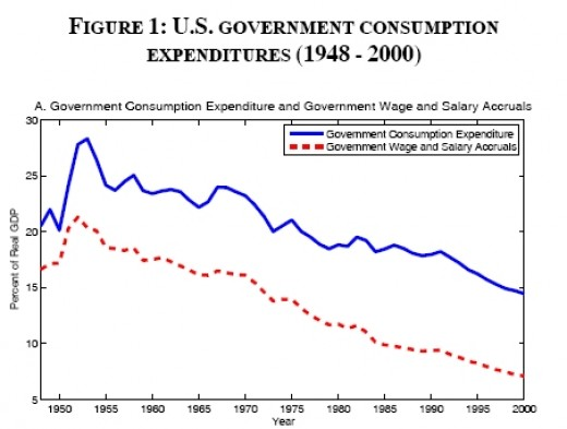 Source: Federal Reserve Bank of San Francicso: http://www.frbsf.org/