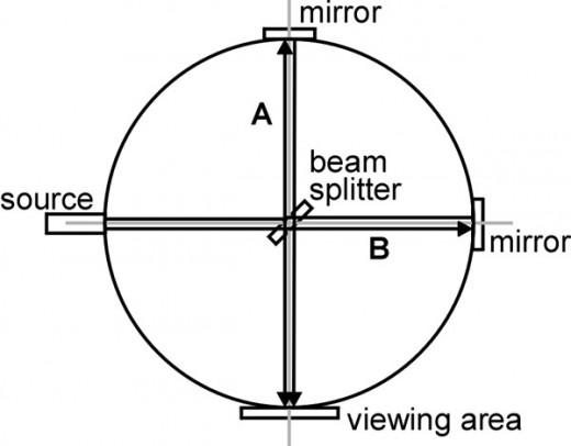 Fig. 1  Michelson-Morley Interferometer