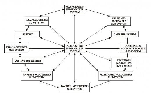 Accounting as an Information System | hubpages