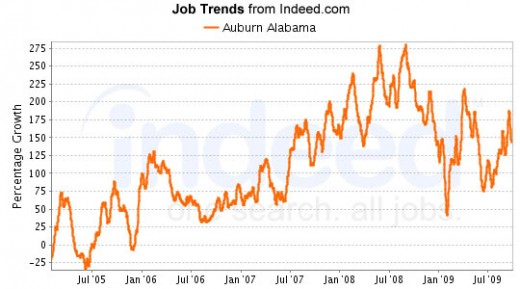 Data provided by Indeed.com, the job search and trending engine.