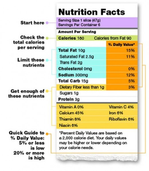 A Guide to the Nutrition Facts Table