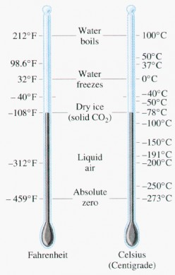Convert from Fahrenheit to Celsius and back