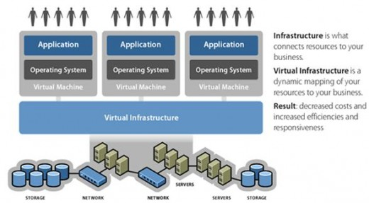 You don't always have to spend money to implement virtualization; there are free alternatives available as well.