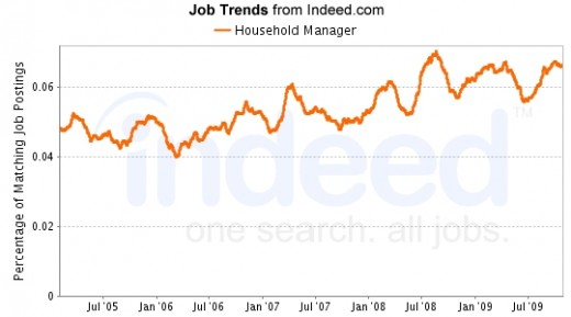 Household Manager positions increased through the summer of 2009, then declines slightly in October 2009, and seem to be gradually rising at the end of 2009. Data provided by Indeed.com job search and trending engine.
