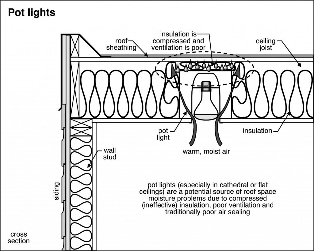 Causes Of Moisture Around Recessed Lighting