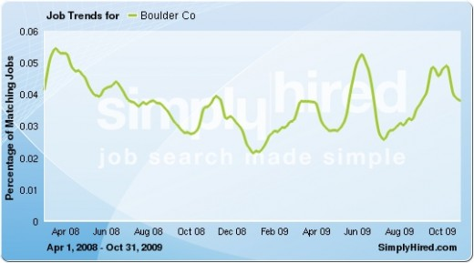 Boulder demonstrated two increased in jobs listed via Internet, one in June and the other in October 2009. A 3rd increase in the 4th Qtr 2009 is marked by Health, Finance/Sales jobs.  Data provided by SimplyHired.com, a job search engine.