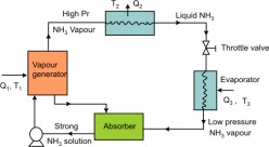 What is Vapor Absorption System