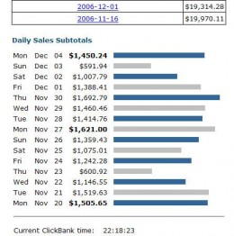 Clickbank Earnings for November and December.  I have a lot of trouble believing figures like these.
