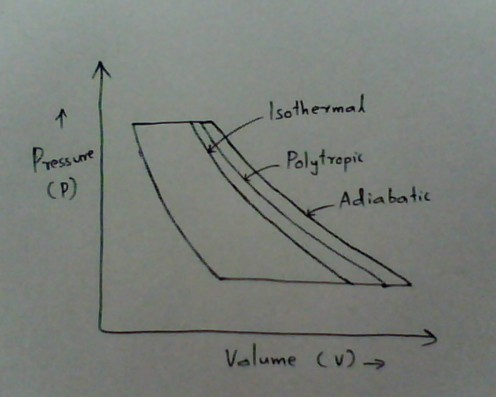 Adiabatic, Polytropic and Isothermal Compression