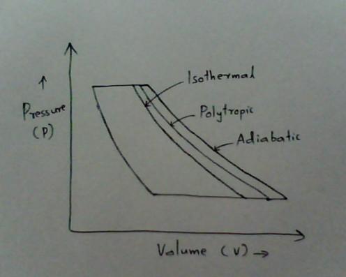 Adiabatic, Polytropic and Isothermal Compression
