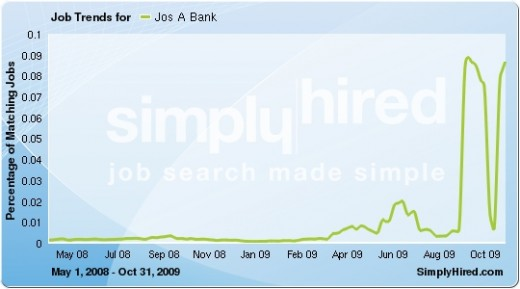 Note the incredible leaps in job openings for JoS. A. Bank in Septmeber and November 2009. Data provided by SimplyHired.com, a search engine for jobs.