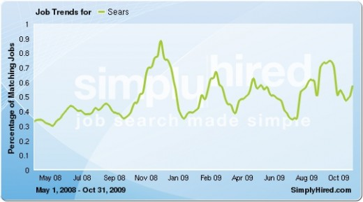 Jobs overall (not just fashion) at Sears and Roebuck (Sears Holding) increased 83% from may 2008 - November 2009, even during a recession. Data provided by SimplyHired.com, a search engine for jobs.