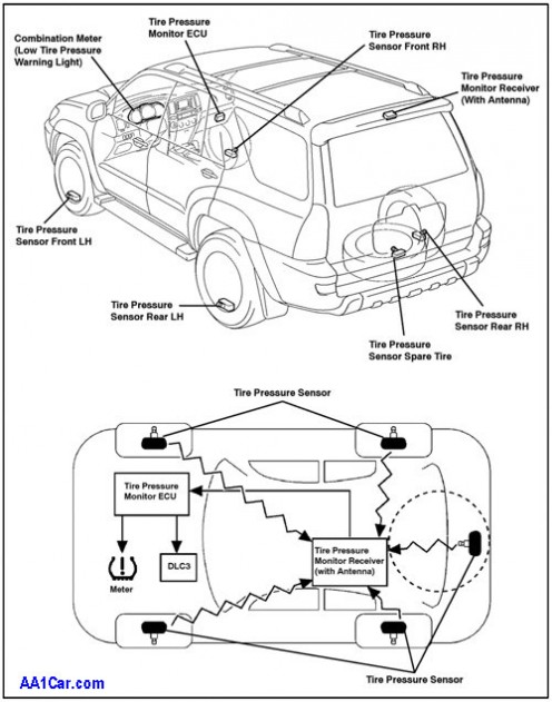 Location of tire pressure sensors on a standard vehicle