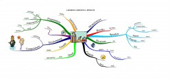 Perfect Your Presentations through Mind Mapping